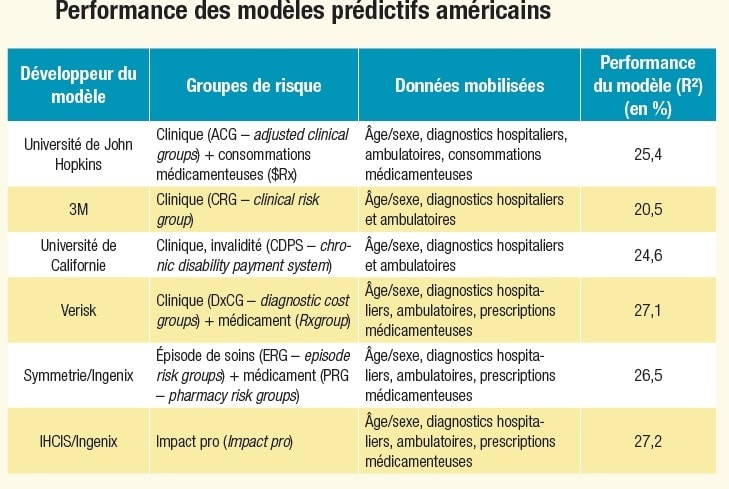 DREES Performance modèles predictifs